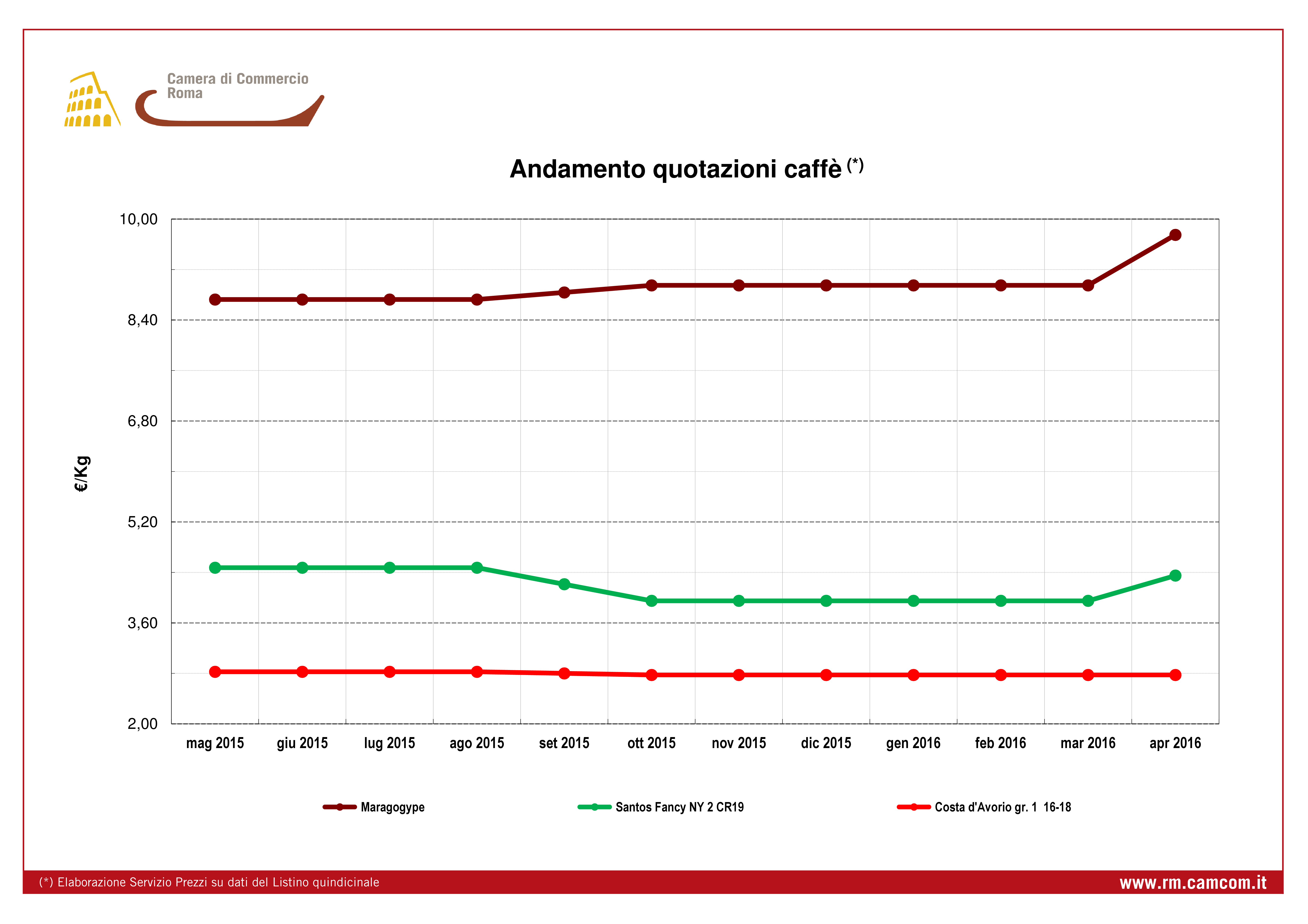 Quotazione andamento mensile prezzi caffè da dicembre 2012 a novembre 2013