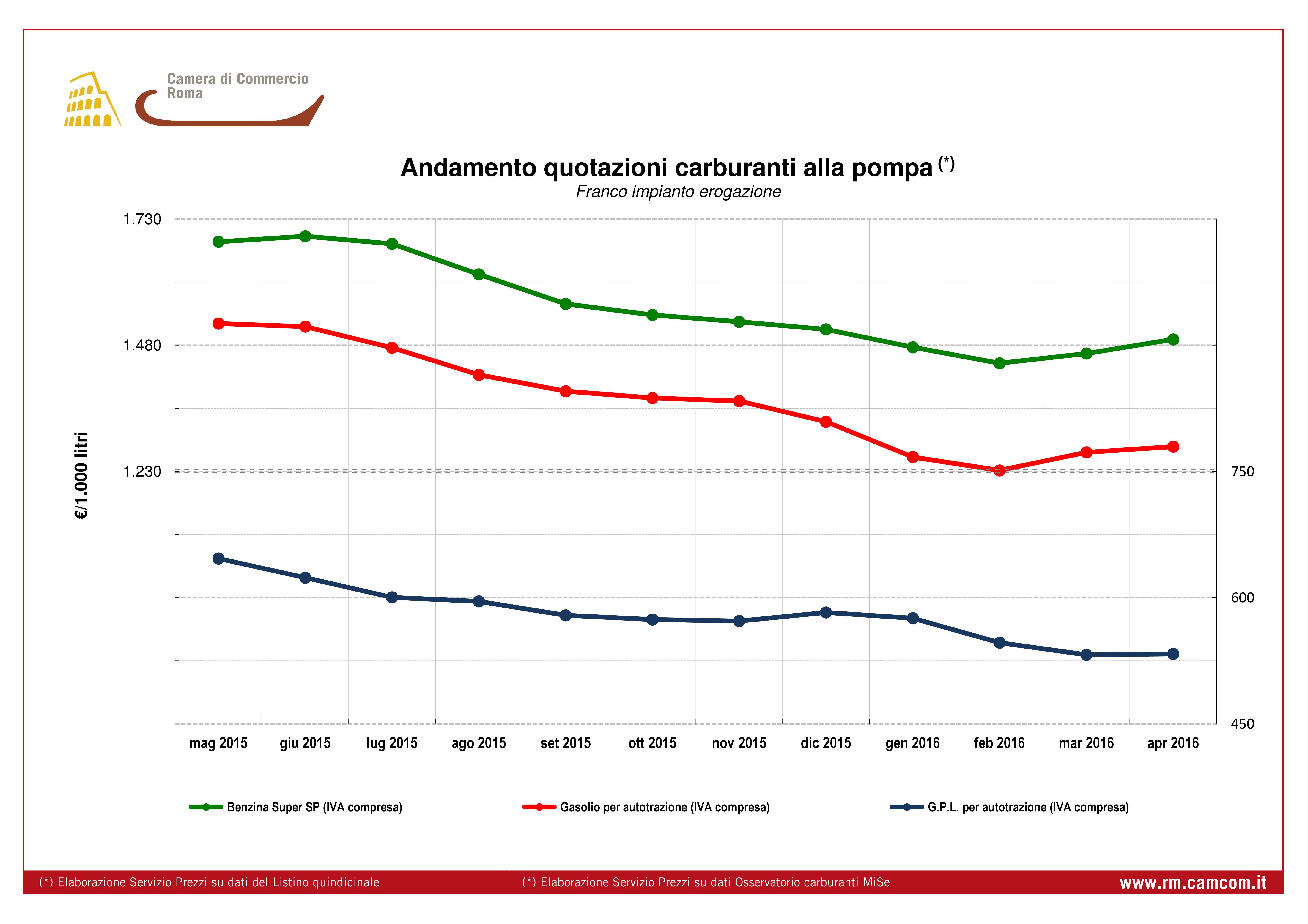 Quotazione andamento mensile prezzi carburanti alla pompa da dicembre 2012 a novembre 2013