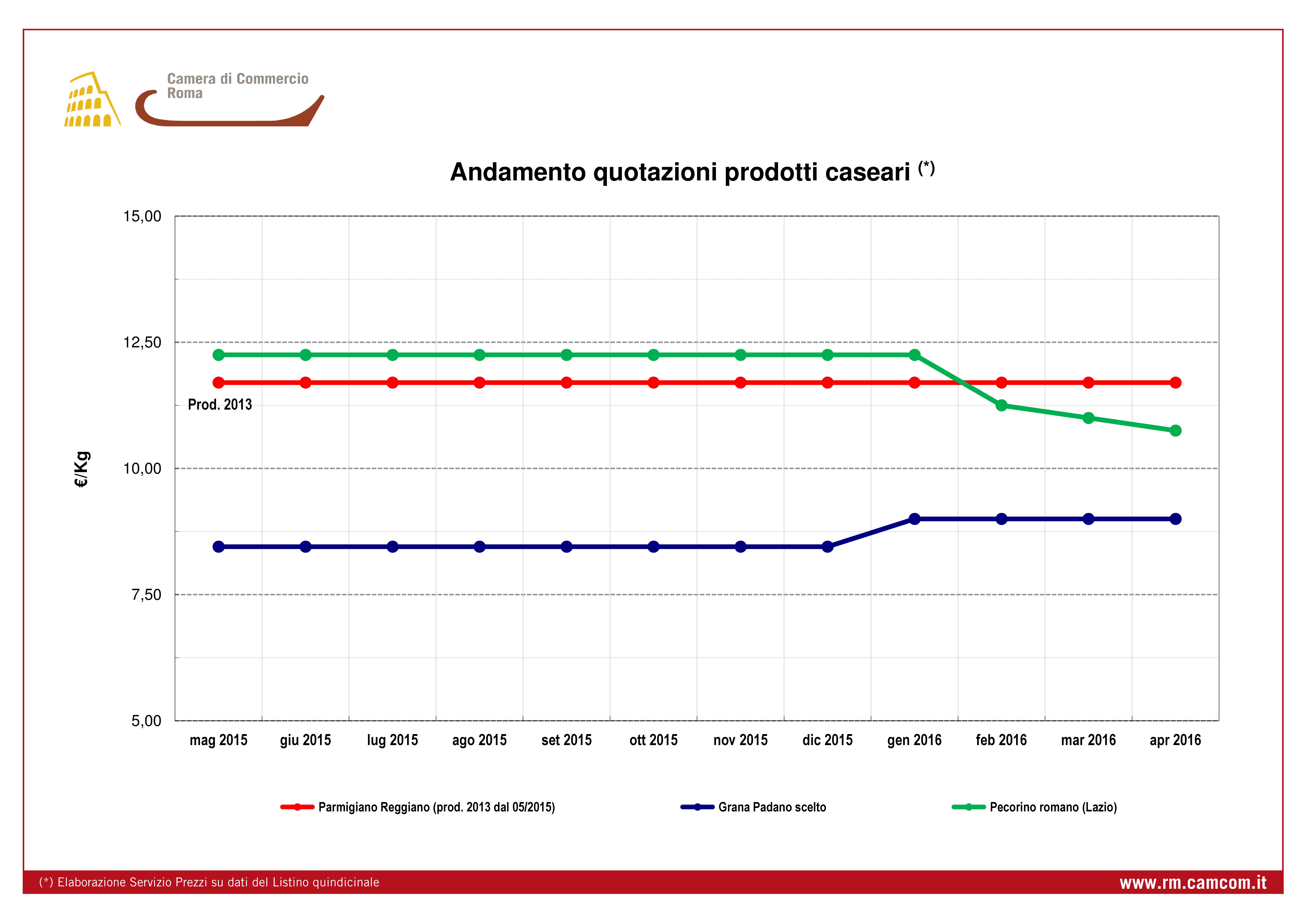 Quotazione andamento mensile prezzi prodotti caseari e olio e.v.o. da dicembre 2012 a novembre 2013