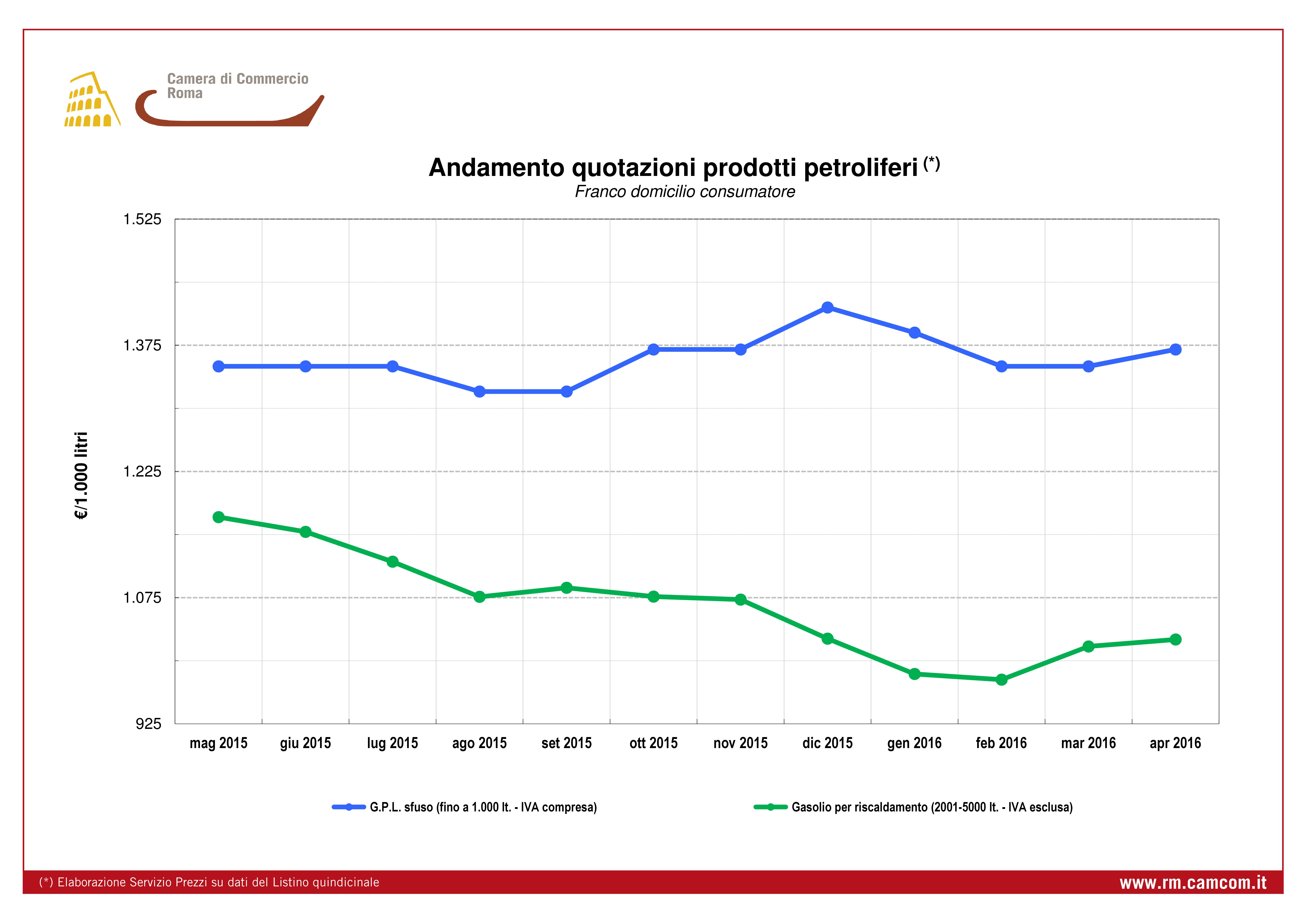 Quotazione andamento mensile prezzi prodotti petroliferi da dicembre 2012 a novembre 2013
