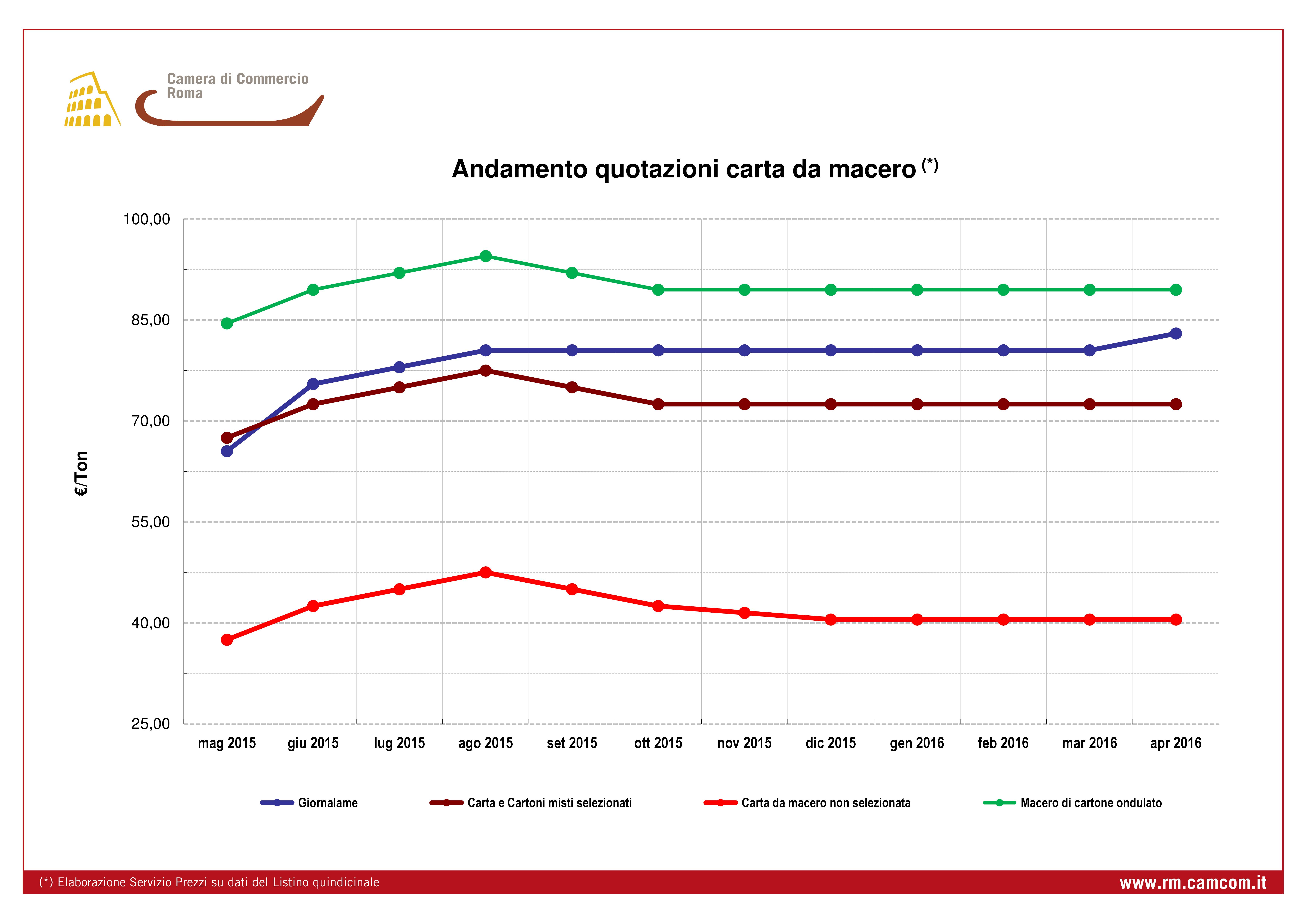 Andamento quotazioni carta da macero da giugno 2014 a luglio 2015