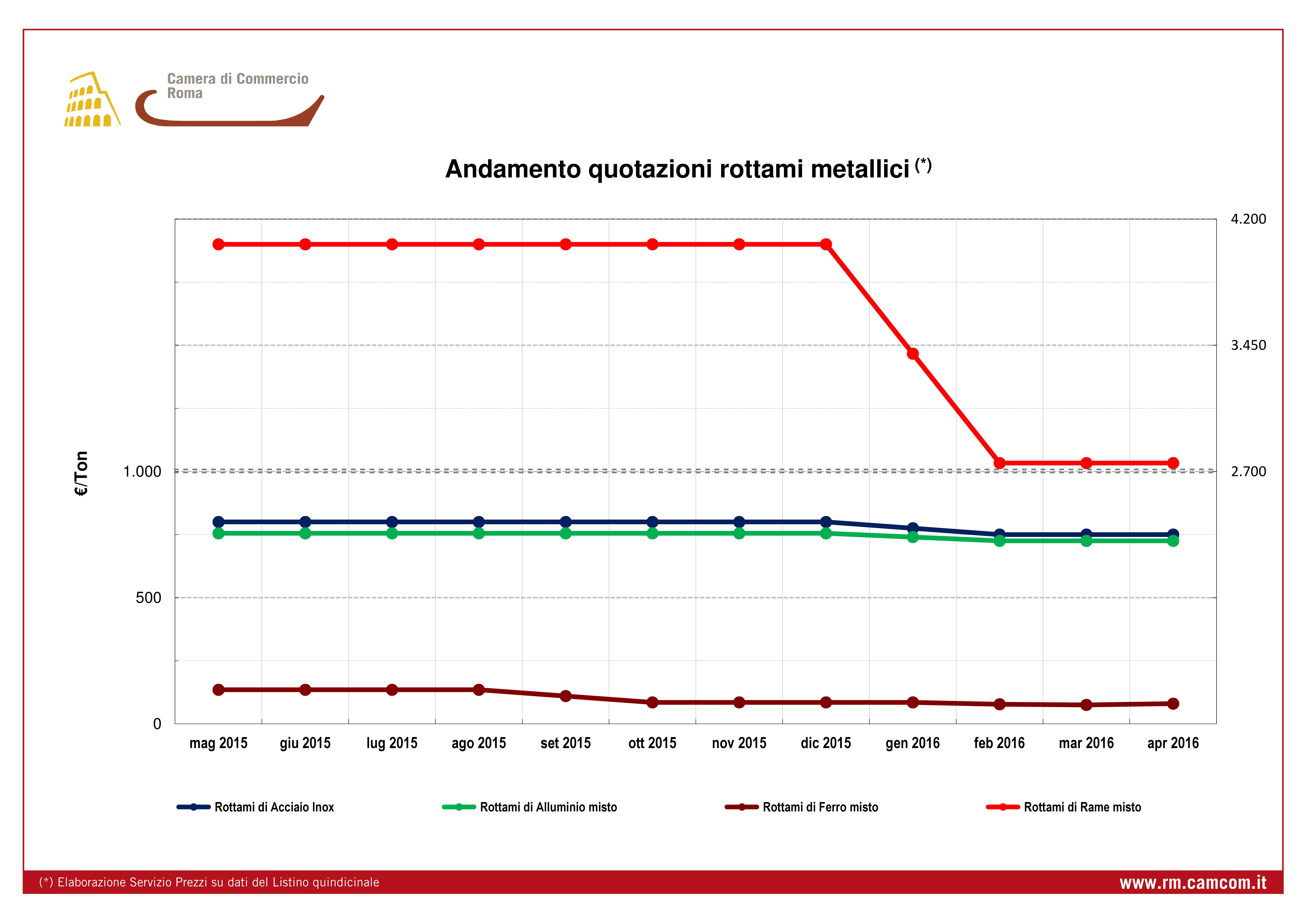 Quotazione andamento mensile prezzi rottami metallici da luglio 2014 a giugno 2015